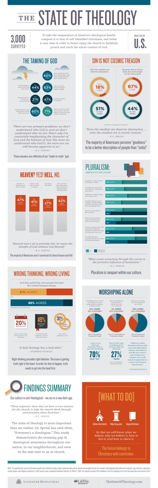 TheStateOfTheology-Infographic_Small